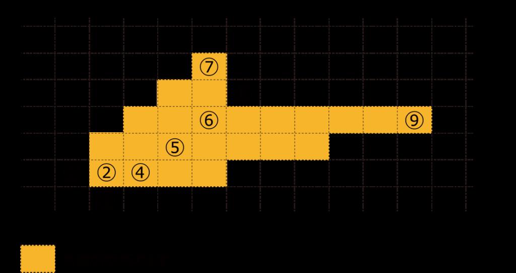 音節数と文字数
